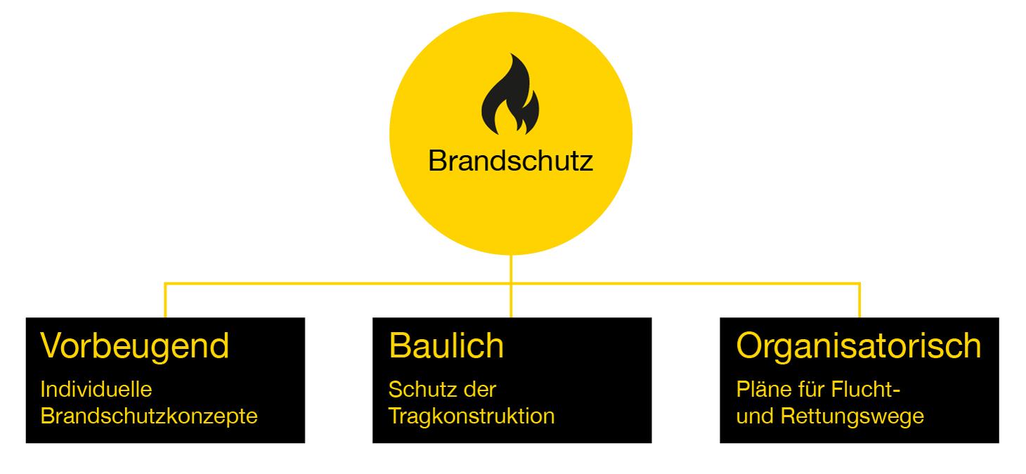 Eberhardt Modulbau Brandschutz